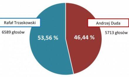Jak głosowali mieszkańcy Miasta i Gminy Ostrzeszów?