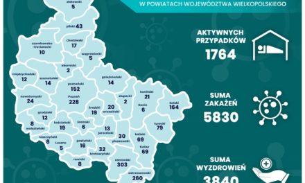 Powiat: Spada liczba aktywnych przypadków zakażenia koronawirusem