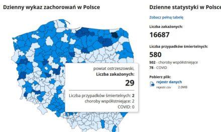 Koronawirus w powiecie ostrzeszowskim. Dwa zgony i 29 nowych przypadków