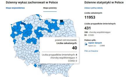 Koronawirus w powiecie ostrzeszowskim: 40 nowych przypadków, 4 zgony