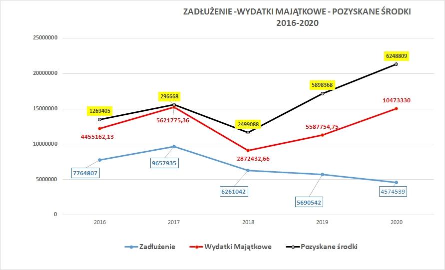 6 mln zł na inwestycje